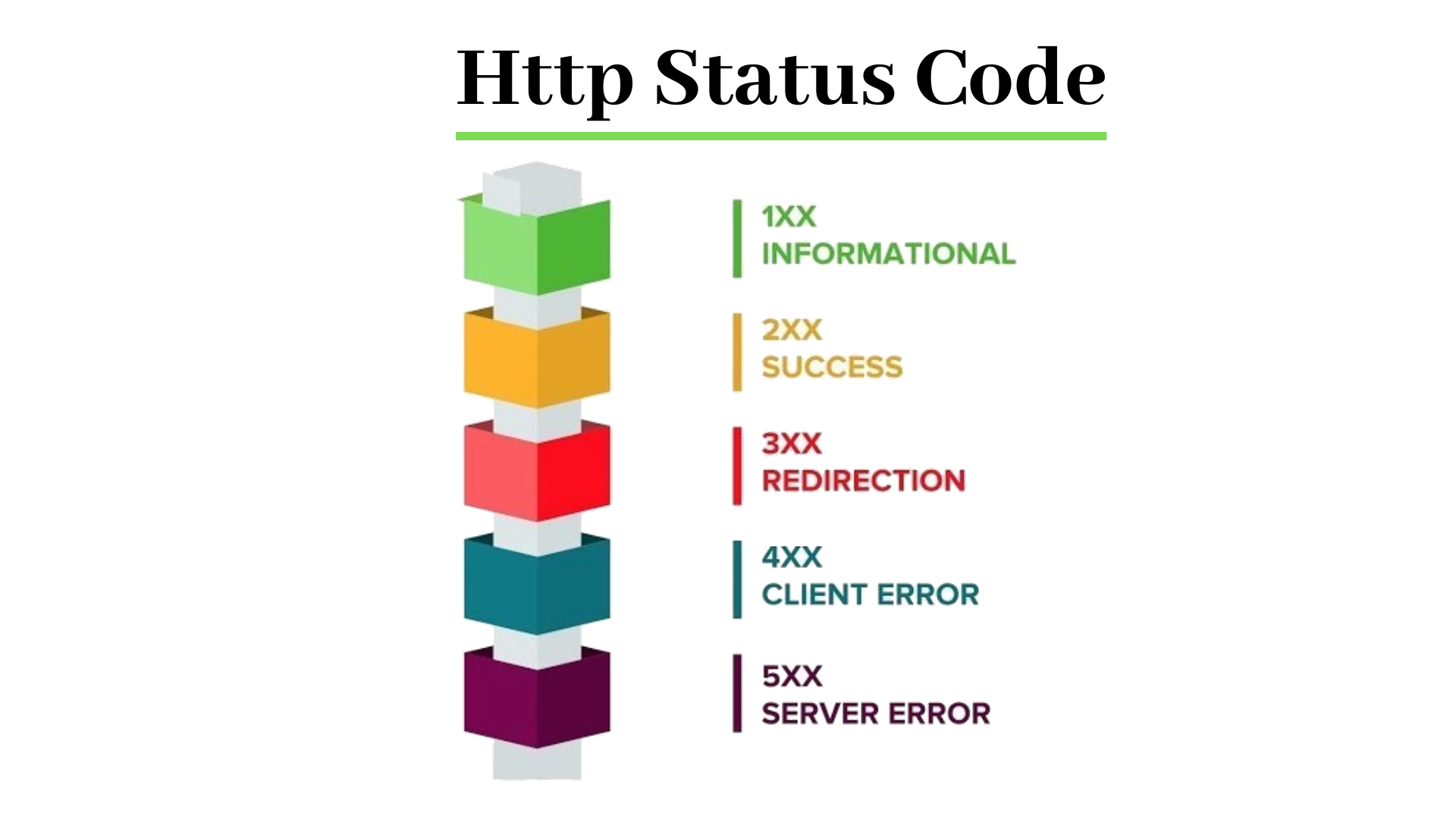 http Status Code - http full form and learn more about status code, Limitations