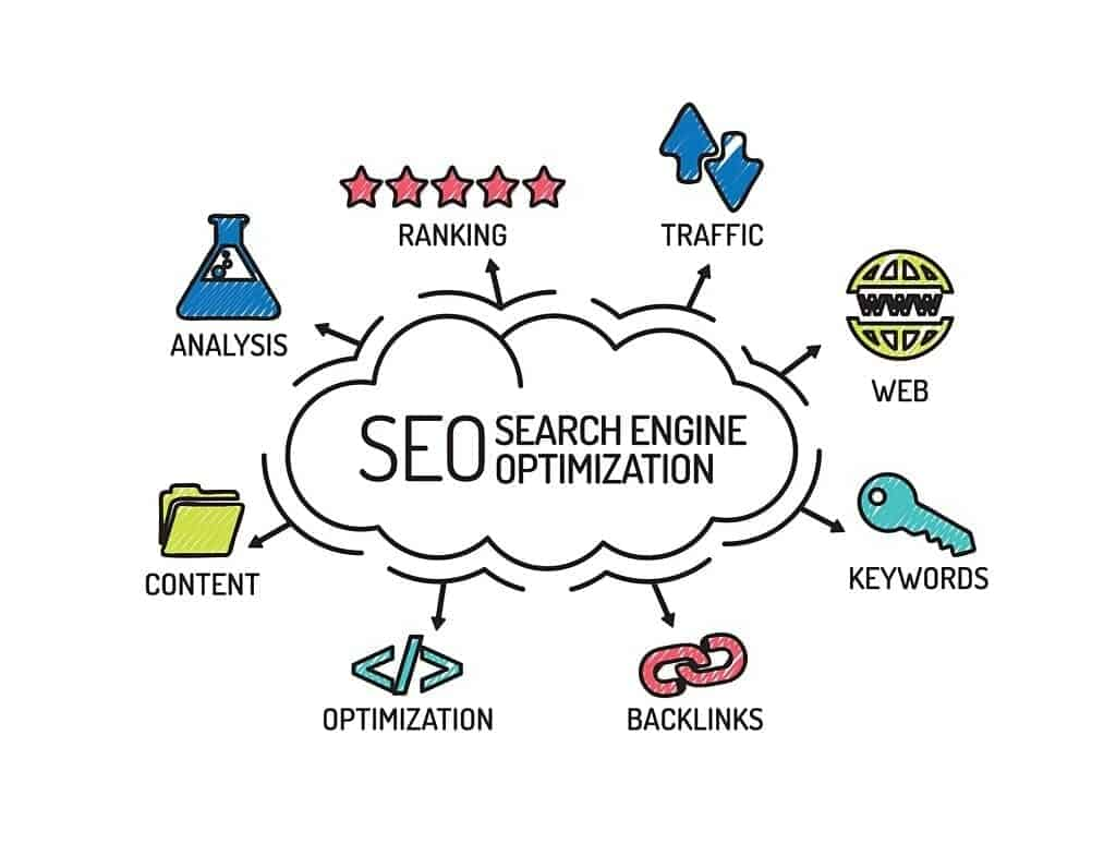 types of SEO - 10 Different types of SEO that improve your online success