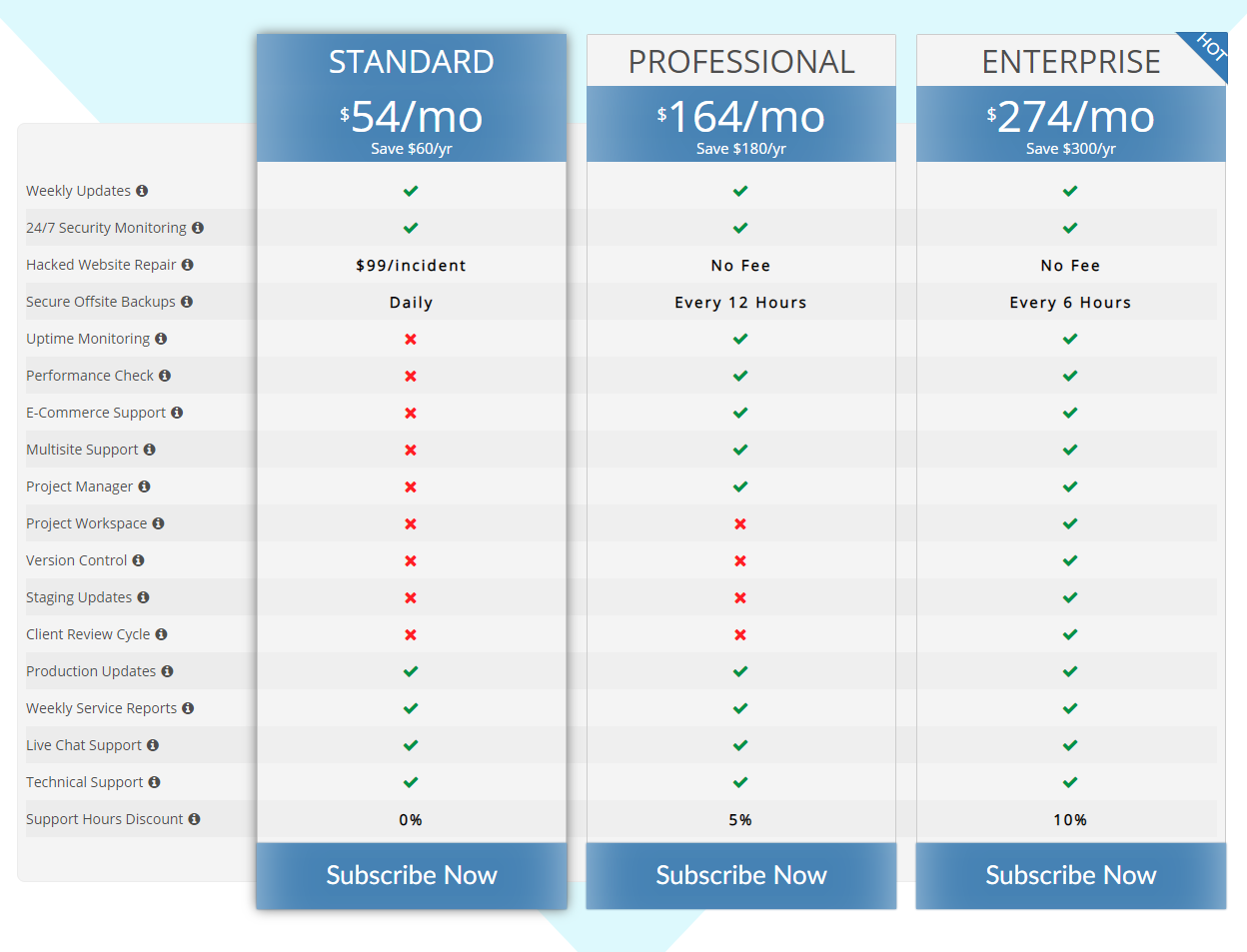 Maintainn Pricing - 15+ WordPress Maintenance and Support Services [Updated 2021]